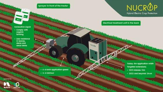 Nufarm і Crop.Zone розробили електричну систему для боротьби з бур'янами