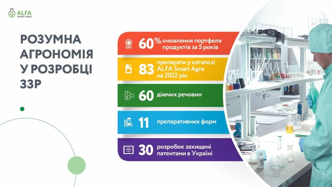 Український виробник ЗЗР ALFA Smart Agro посів перше місце за обсягами застосування препаратів