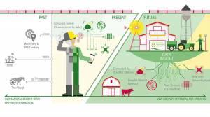 Диджитализация агросферы
