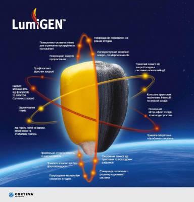 LumiGEN — технологія обробки насіння