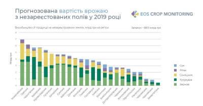 88,5 мільярдів гривень – прогнозована вартість врожаю з незареєстрованих полів у 2019 році