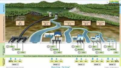Найбільший проект автоматизованого поливу у світі