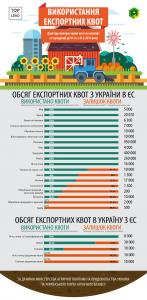 Инфографика: Использование экспортных квот в страны ЕС в 2016 году