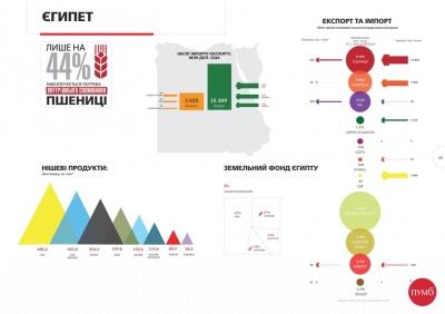 График недели: Египетское сельское хозяйство