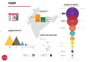 График недели: Индийский агросектор