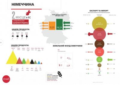 График недели: Немецкий агросектор