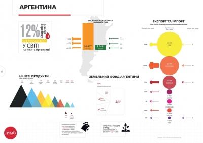 График недели: Сельское хозяйство Аргентины