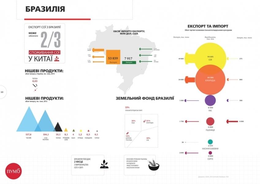 График недели: Сельское хозяйство Бразилии