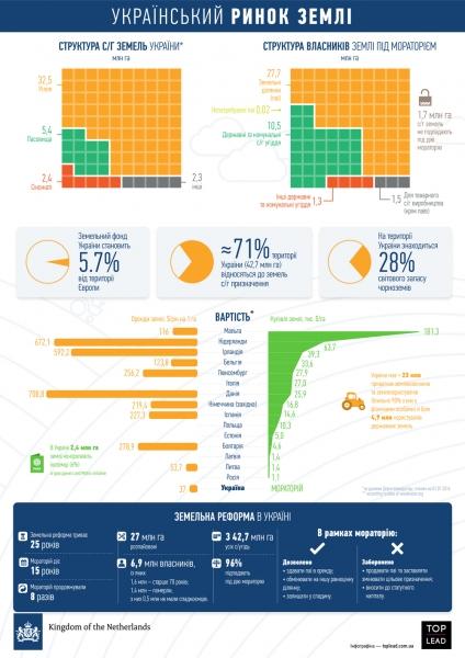 Инфографика: Украинский рынок земли
