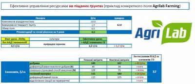 Ефективне управління ресурсами на піщаних ґрунтах — приклад Agrilab