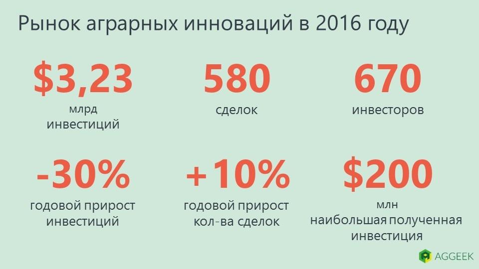 Результаты рынка агротехнологий в 2016 году
