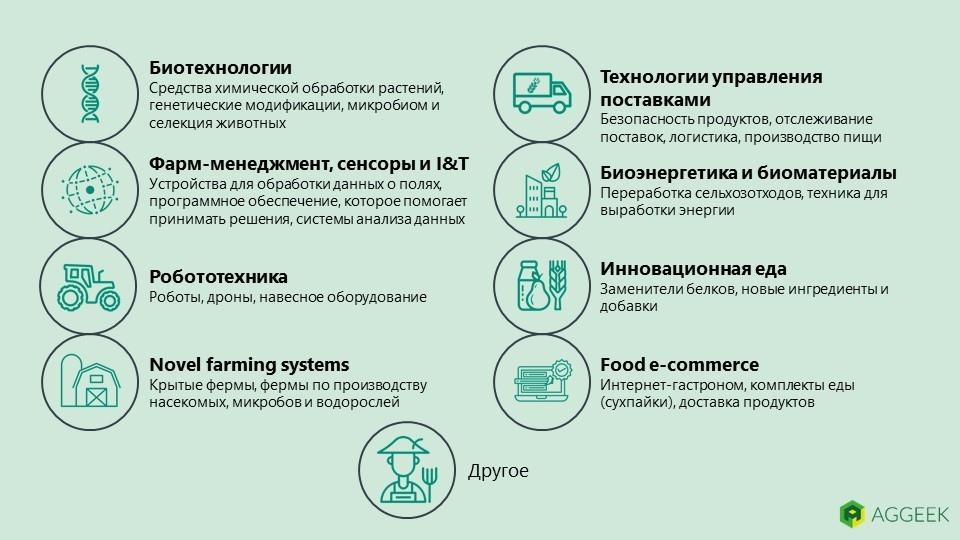 Сектора агротехнологий
