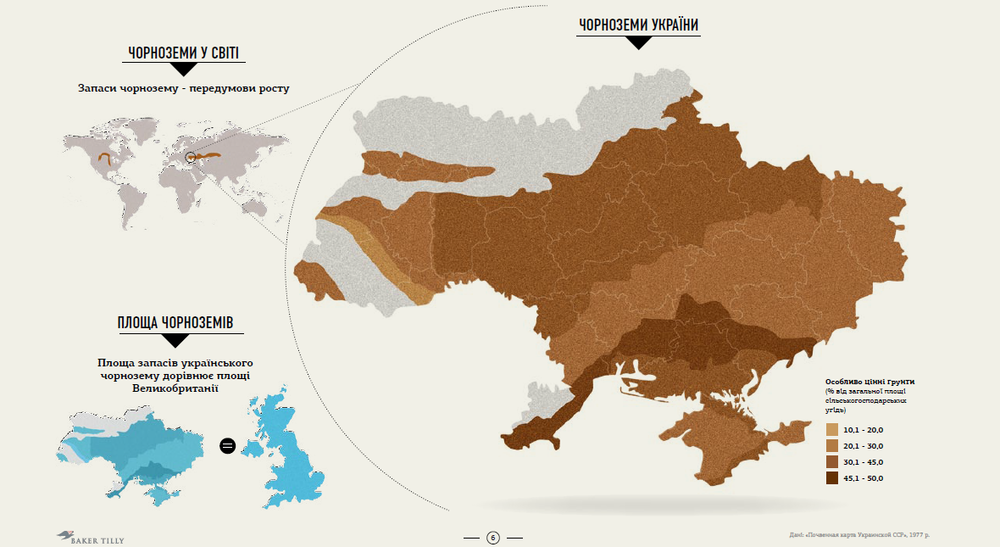 Украинские черноземы