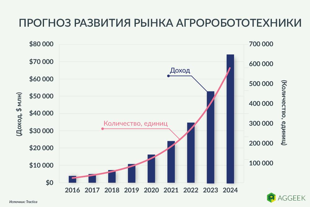 Прогноз развития рынка агророботов