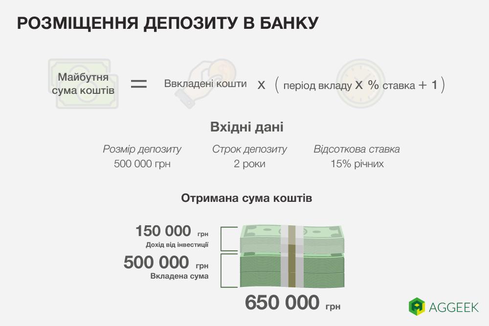 размещение депозита в банке