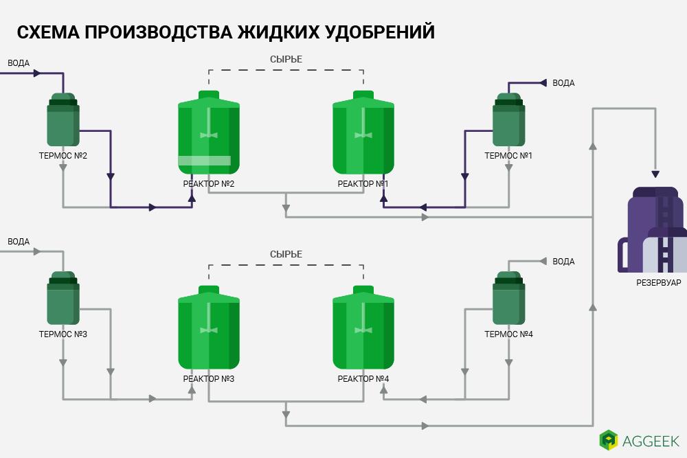 Схема производства КАС