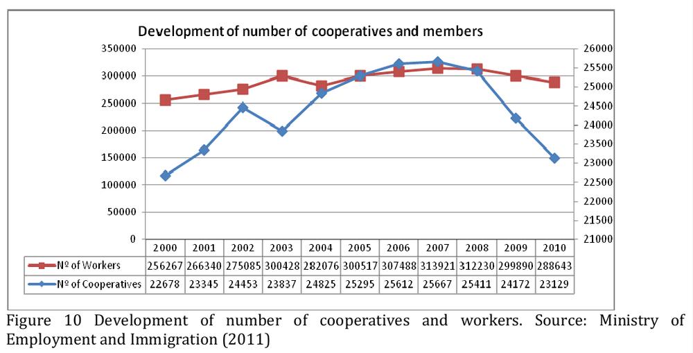 В Испании более 20 тыс. кооперативов