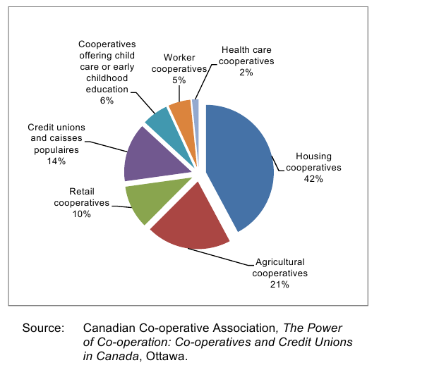 Из всех кооперативов страны 21% — аграрные