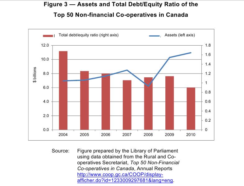 Доходы и убытки ТОП-50 некоммерческих кооперативов Канады