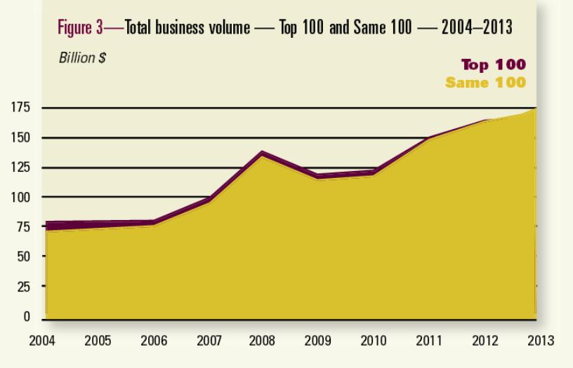 Доходы топ-100 кооперативов США