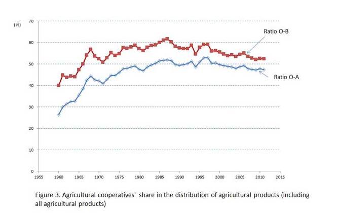 Доля кооперативов в реализации сельхозпродукции