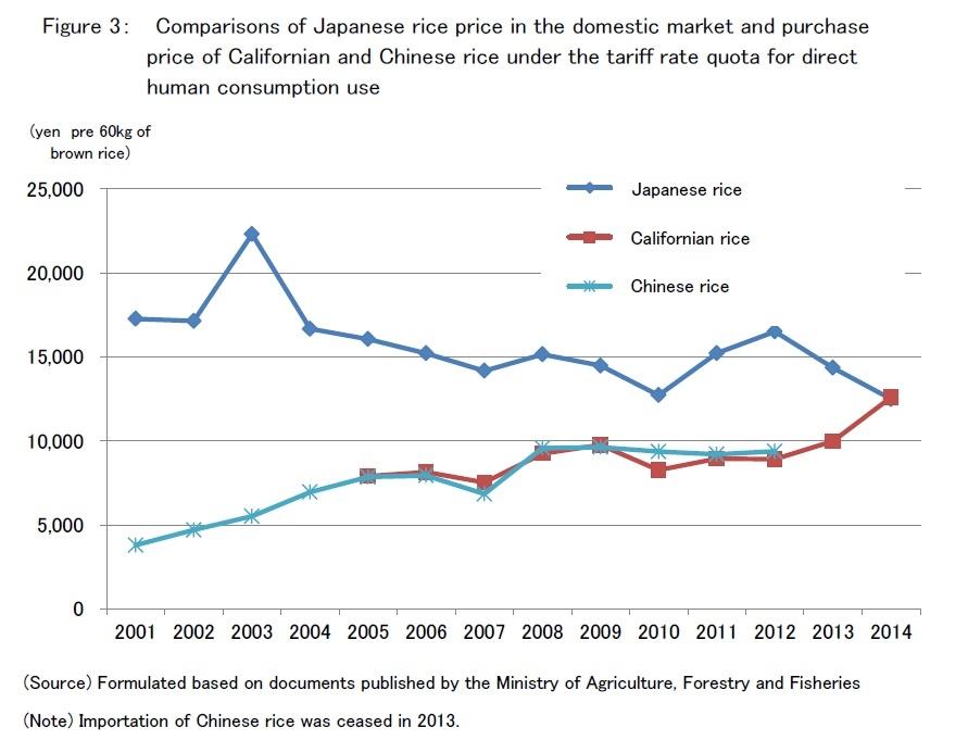 Цены на японский, американский и китайский рис