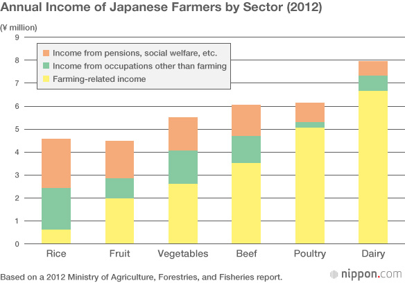 Продажа сельхозпродукции не обеспечивает основной доход японским фермерам