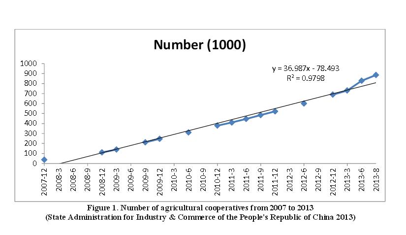 Количество кооперативов в Китае
