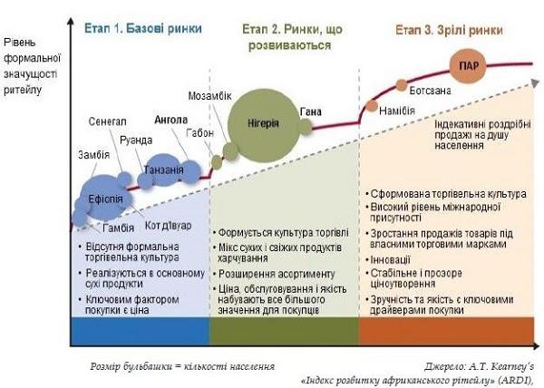 ssa phases