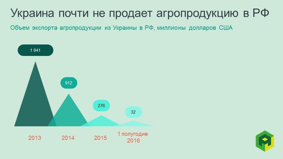 торговля Украины и России