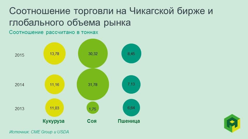 Торговля на бирже зерно 55 долларов в рубли