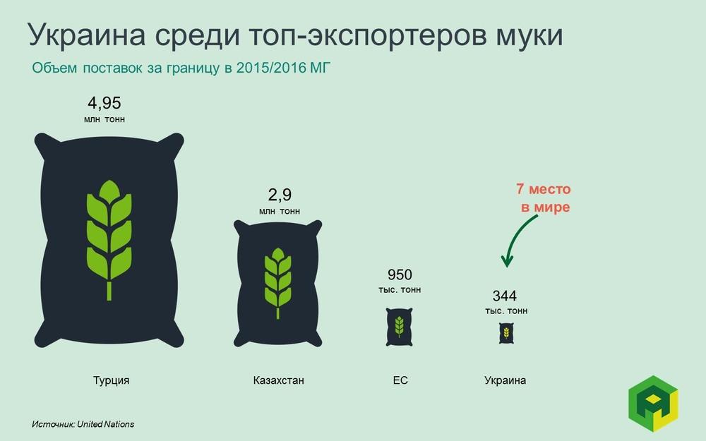 Украина на 7 месте по экспорту муки