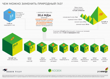Инфографика. Альтернативные источники газа