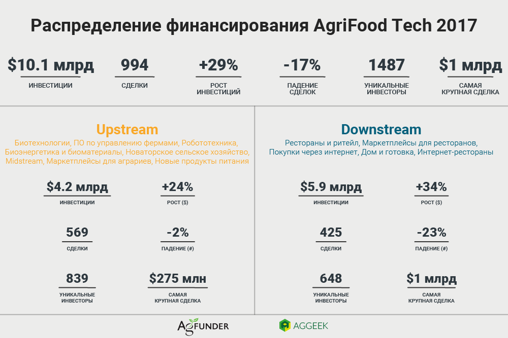 Разделение на Upstream и Downstream